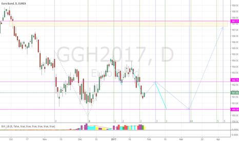 GGH2017: Forecast Euro Bund Future Next Few Months
