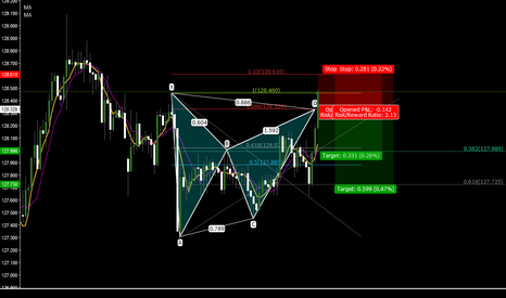 EURJPY: BEAR BAT PATTERN ON H1