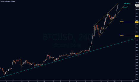 BTCUSD: Rising Wedge on Bitcoin