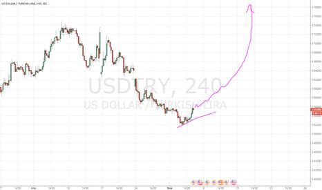 USDTRY: Турецкая лира: сильный бычий паттерн