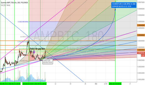 AMPBTC: AMP going long for Oct 10th