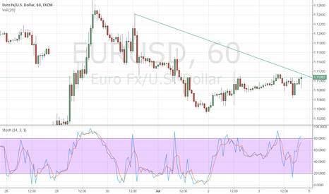 EURUSD: This is just a test of the software