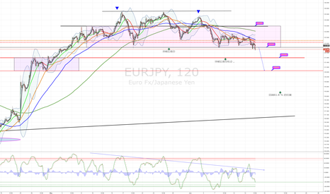 EURJPY: SHORT TO 120.72