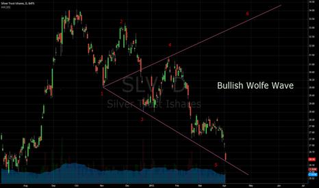 SLV: SLV silver Wolfe Wave
