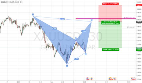 XAUUSD: GOLD BAT PATTERN AND AB=CD