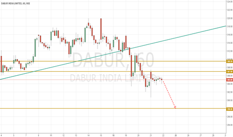 DABUR: Dabur India Could be a Short if it stays below 307