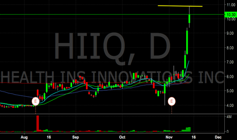 HIIQ: $HIIQ pretty over extended, looking for short tomorrow