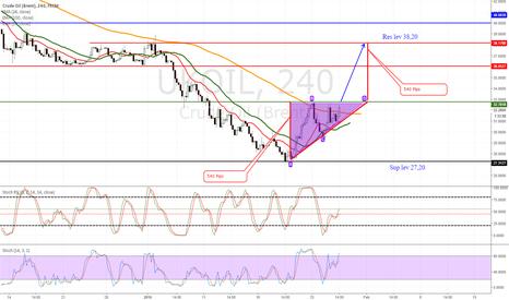UKOIL: Brent Oil meedl term