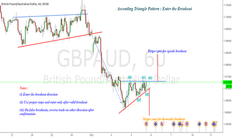 GBPAUD: GBPAUD : Ascending Triangle Breakout ( Ripe for breakout)