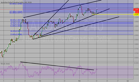 AUDCAD: Sell stop 1.0128, Breakout trade, Divergence. 127%