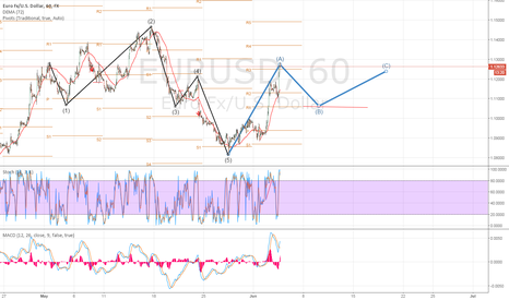 EURUSD: Elliot wave is wisper to me LOOK!