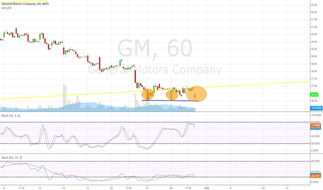 GM: Triple Bottom? Reversal?