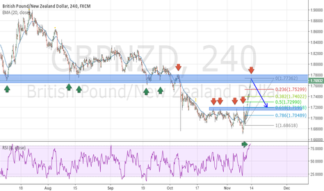 GBPNZD: GBPNZD POTENTIAL SHORT OPPORTUNITY