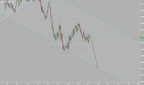 EURUSD: EURUSD is to decline to below 1.02 by end of March