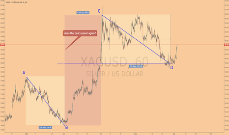 XAGUSD: does the past repeat again?