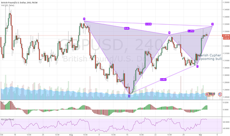 GBPUSD: Possible sell opportunity for gbp/usd