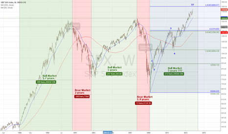 SPX: Stock Market Cycle Count
