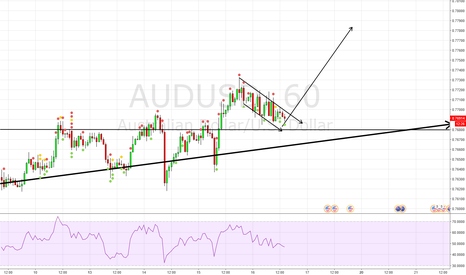AUDUSD: Price has made no major move down.