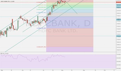HDFCBANK: HDFC Bank at a cusp but will likely consolidate