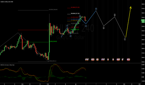 XAUUSD: LONG   GOLD will rally to 1365 then back to 1305
