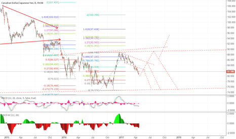 CADJPY: possible move in coming dys