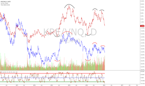 KRE/VNQ: KRE/VNQ correlation to TNX