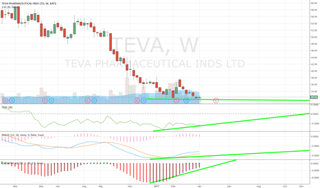 TEVA: TEVA showing positive divergence on weekly