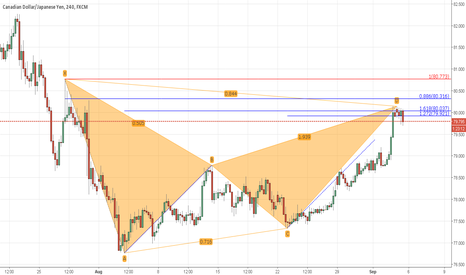 CADJPY: Bat pattern on CadJpy