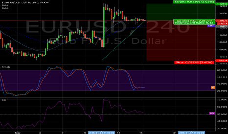 EURUSD: Divergance notted on stoch with ema 20 above 50 and rsi above 50