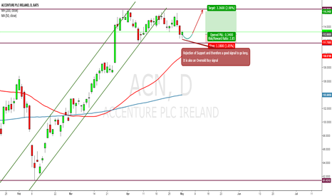 ACN: ACN Long to the Resistance level