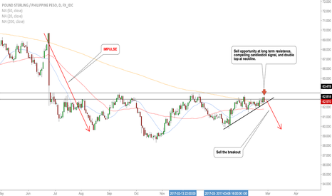 GBPPHP: GBPPHP opportunity to sell