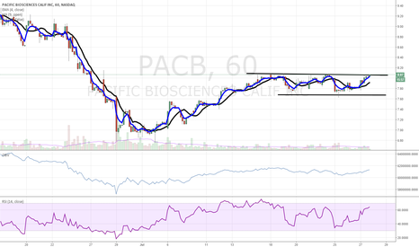 PACB: $PACB bullish channel breakout
