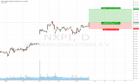 NXPI: BUY NXP