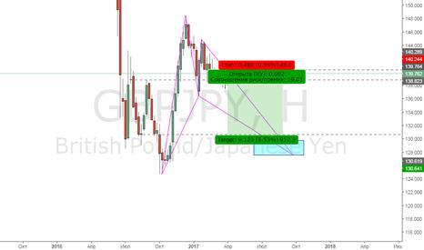 GBPJPY: GBPJPY Продажа долгосрок
