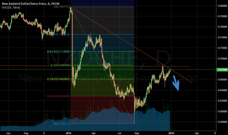 NZDCHF: NZDCHF waiting for confirmation candle