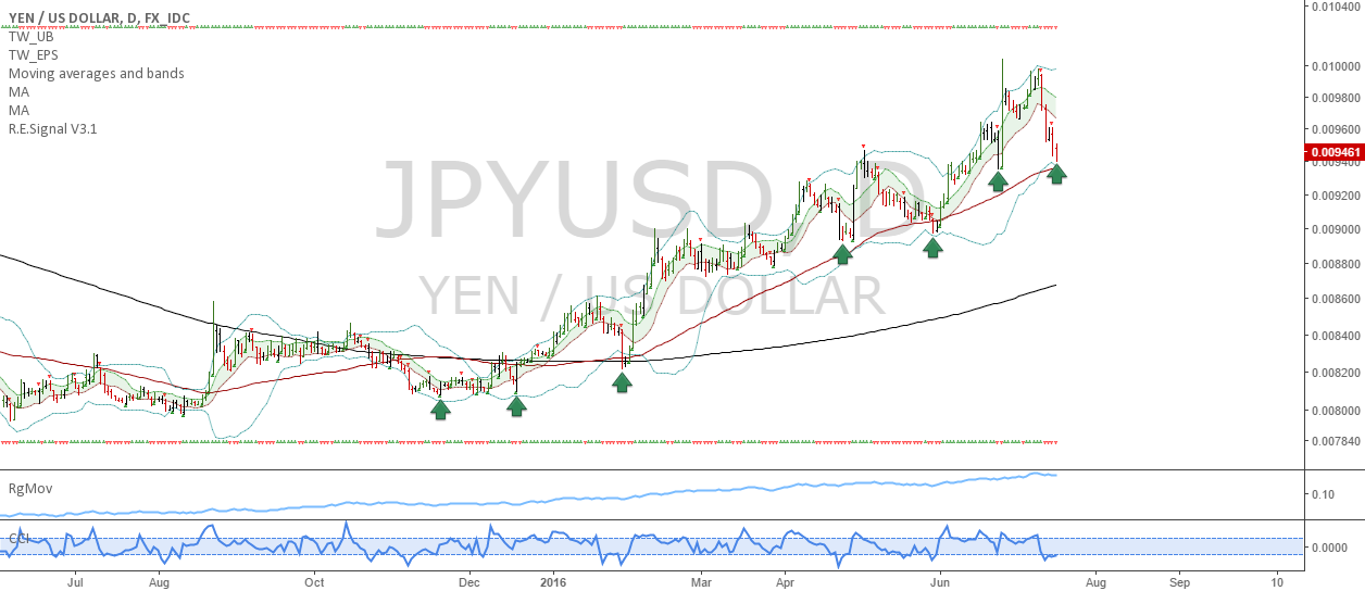 JPYUSD: The yen rally continues
