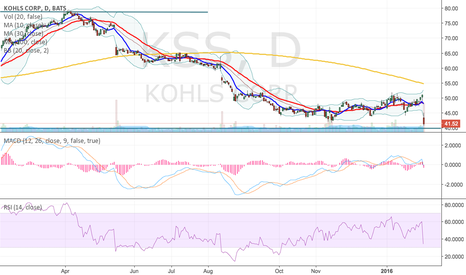 KSS: KSS right at monthly support?