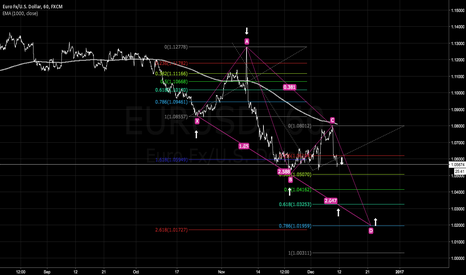 EURUSD: My view and analysis tells me short.