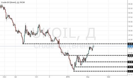 UKOIL: Долгосрочный прогноз по нефти (фундаментальный анализ)