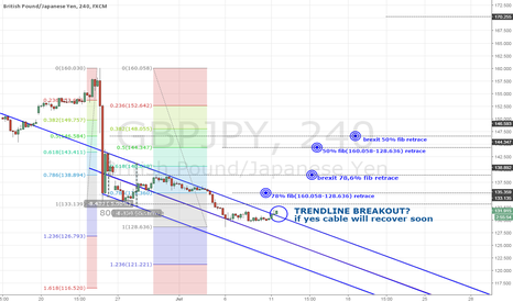 GBPJPY: gbpjpy trendline possible break