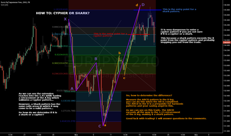 EURJPY: EJ SHORT + LESSON ON SHARK / CYPHER