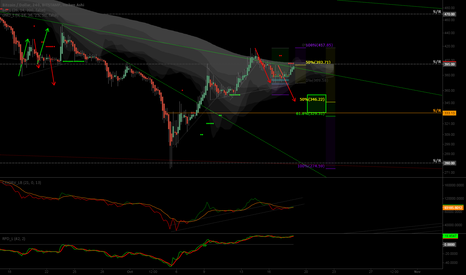 BTCUSD: B wave giving guidance to C spot