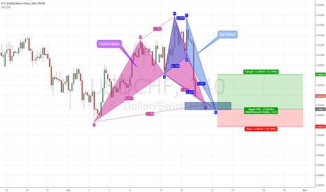 USDCHF: Completion of Bat and Cyper Pattern