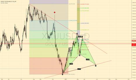 XAUUSD: XAU/USD short then long