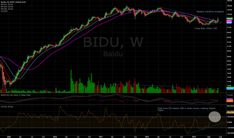 BIDU: BIDU LONG ENTRY