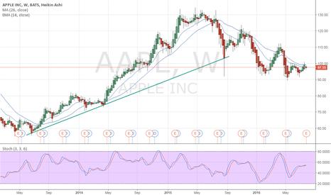 AAPL: Uptrend Apple