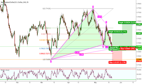 NZDUSD: NZDUSD 4H BULLISH GARTLEY