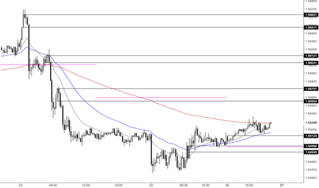 GBPUSD: gbpusd 15 minute levels of interest
