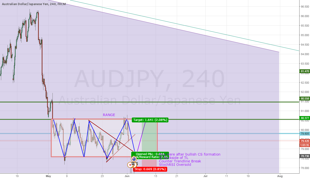Buy AUDJPY @ Bottom of Range - Potential Trade within 2 days