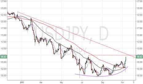 USDJPY: USD/JPY – take note of the falling trend line